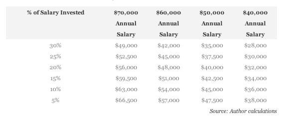 Equivalência salário custo de vida