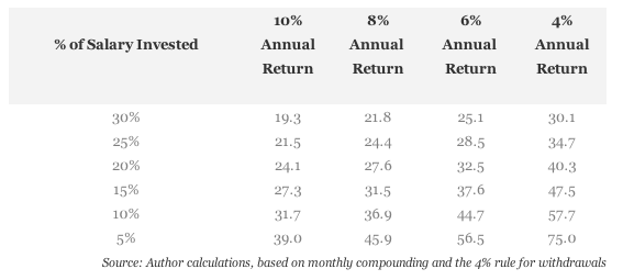 Qto anos aposentar retorno anual percentual economizado