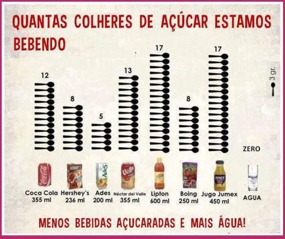 Colheres de açúcar nas bebidas