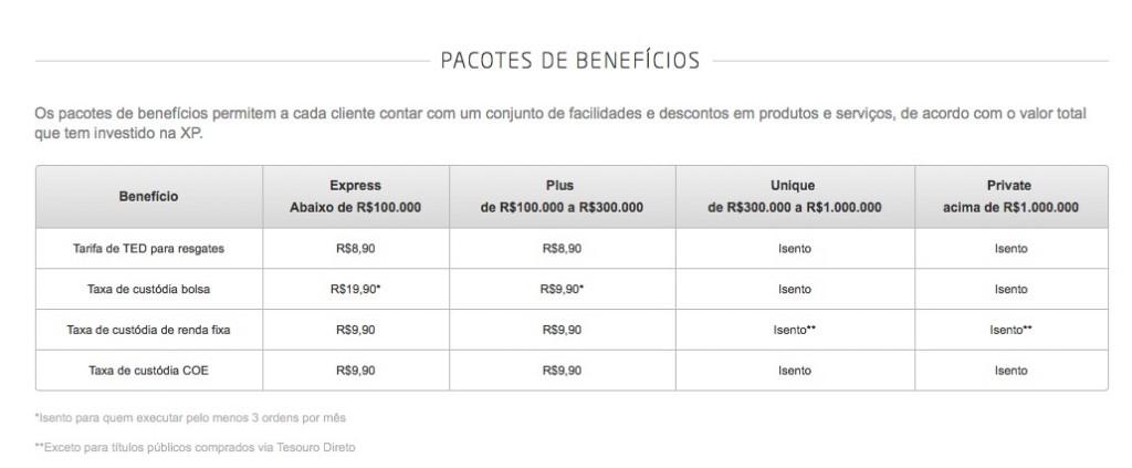 XP Pacotes