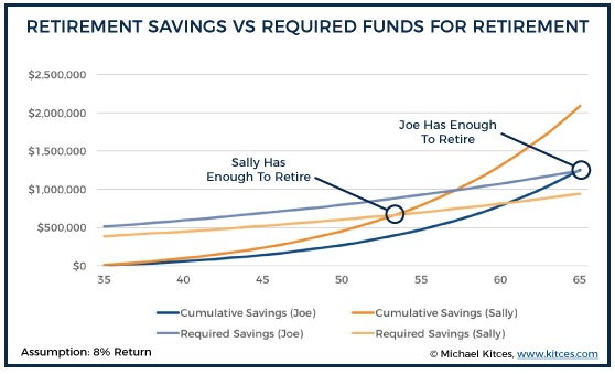 Retir. Savings